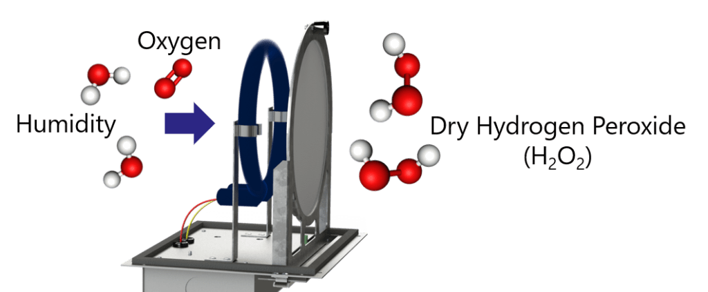 Dry hydrogen peroxide systems